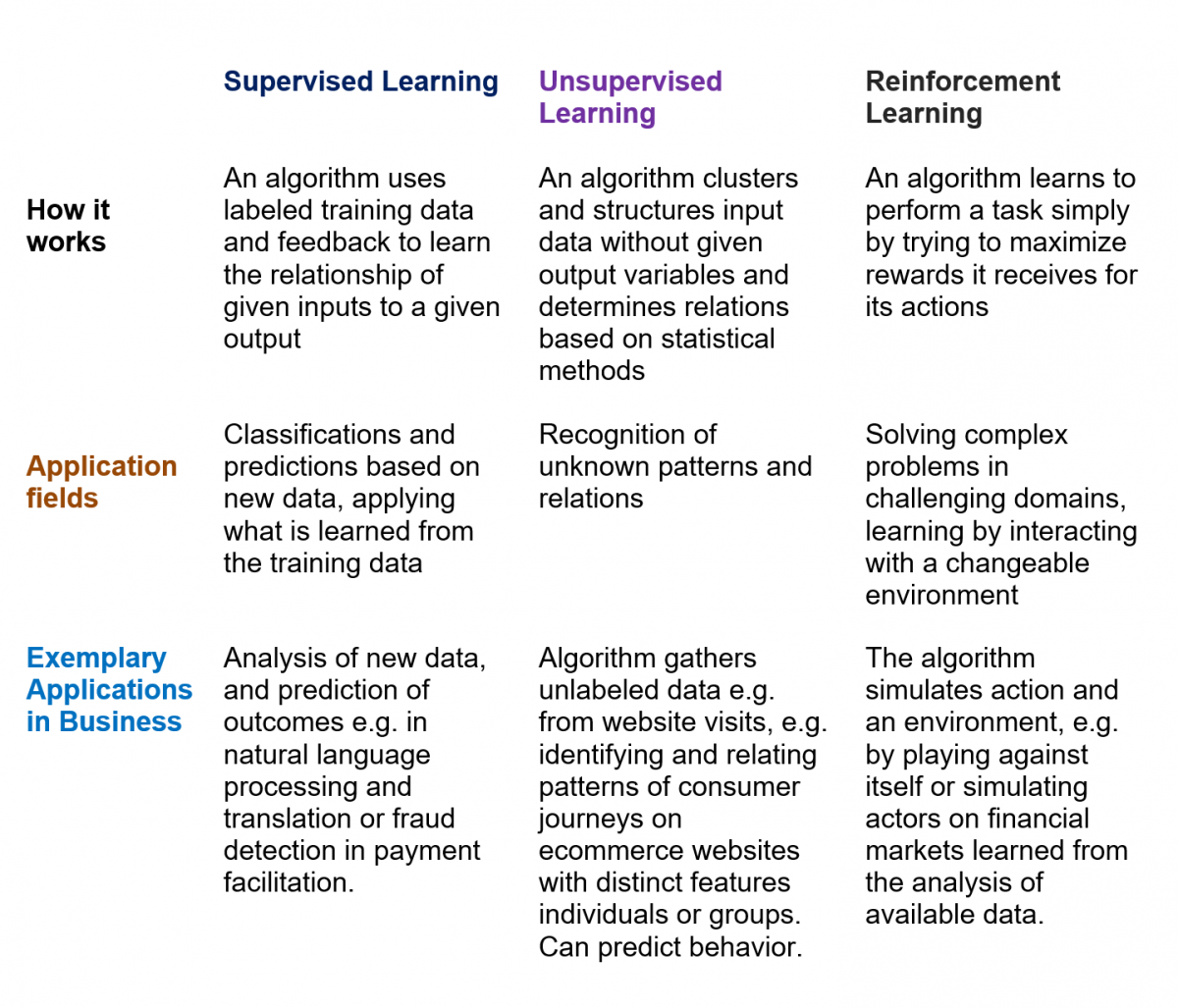 Machine learning types, general functions and applications