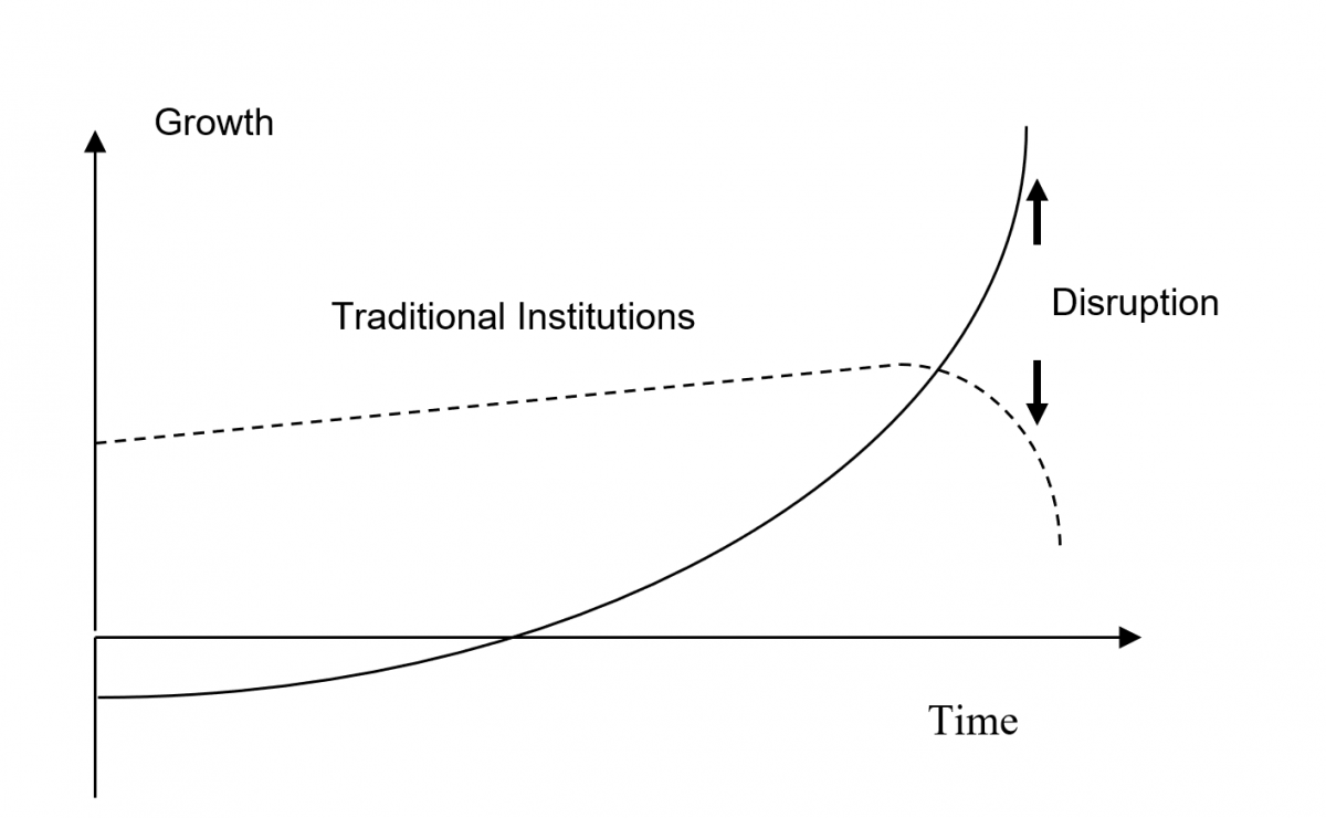 Accelerating return on (digital) technology