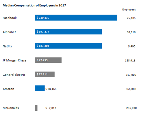 Median Compensation and Number of Employees in Tech companies with AI powered platform strategies (highlighted blue) in comparison with traditional industries. Data Source: US Stock Exchange Commission (SEC) Filings 2018 (Form DEF 14A)