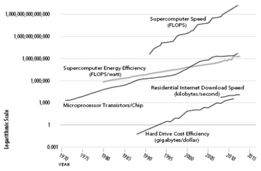 Dimension of Moore's Law (Loc. 759 Brynjolfsson/McAfee 2015)